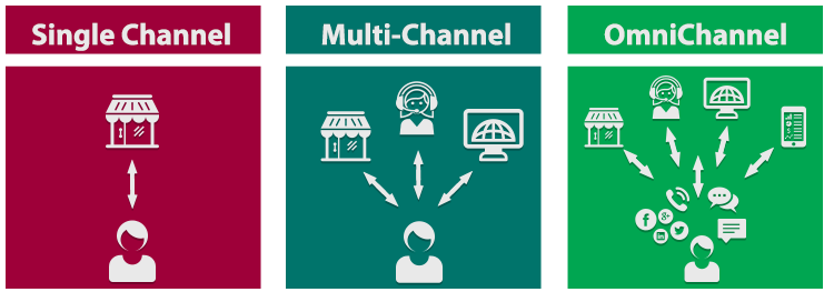 Omnichannel Systems For Contact Centres