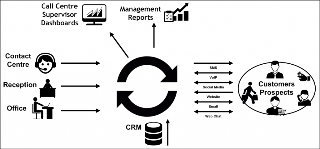 Cloud Services Virtual Call Centre
